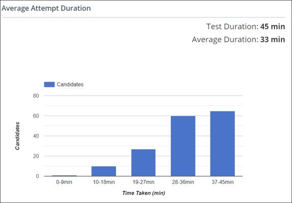 Average Attempt Duration