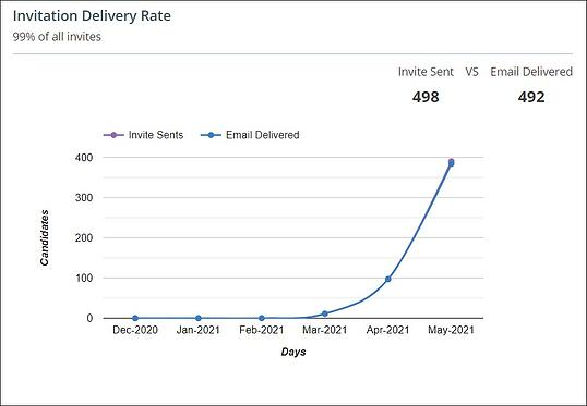 Invitation Delivery Rate