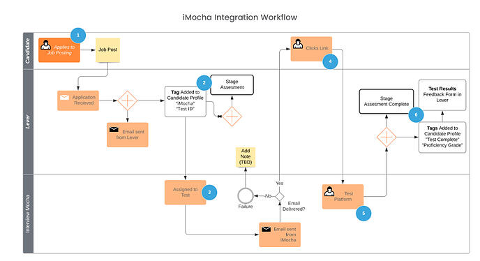 Lever + iMocha Integration Overview