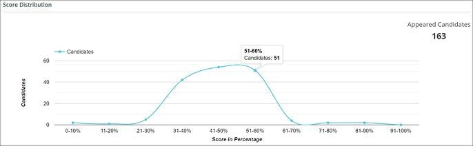 Score Distribution