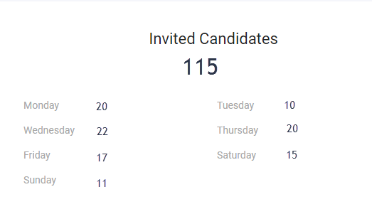 Weekly Usage Email - Invited Candidates