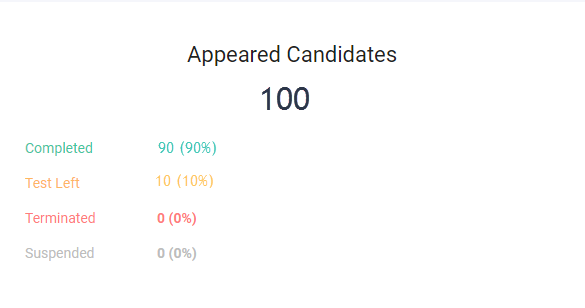 Weekly Usage Email - Appeared Candidates