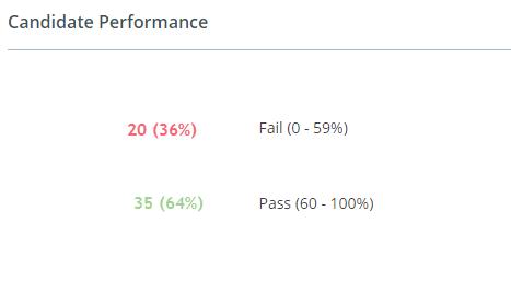 Candidate Performance - iMocha