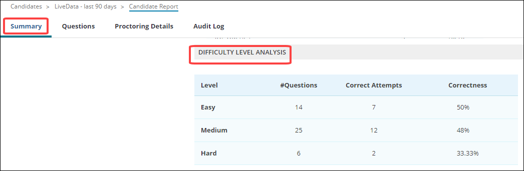 Question Difficulty Index in Summary Report