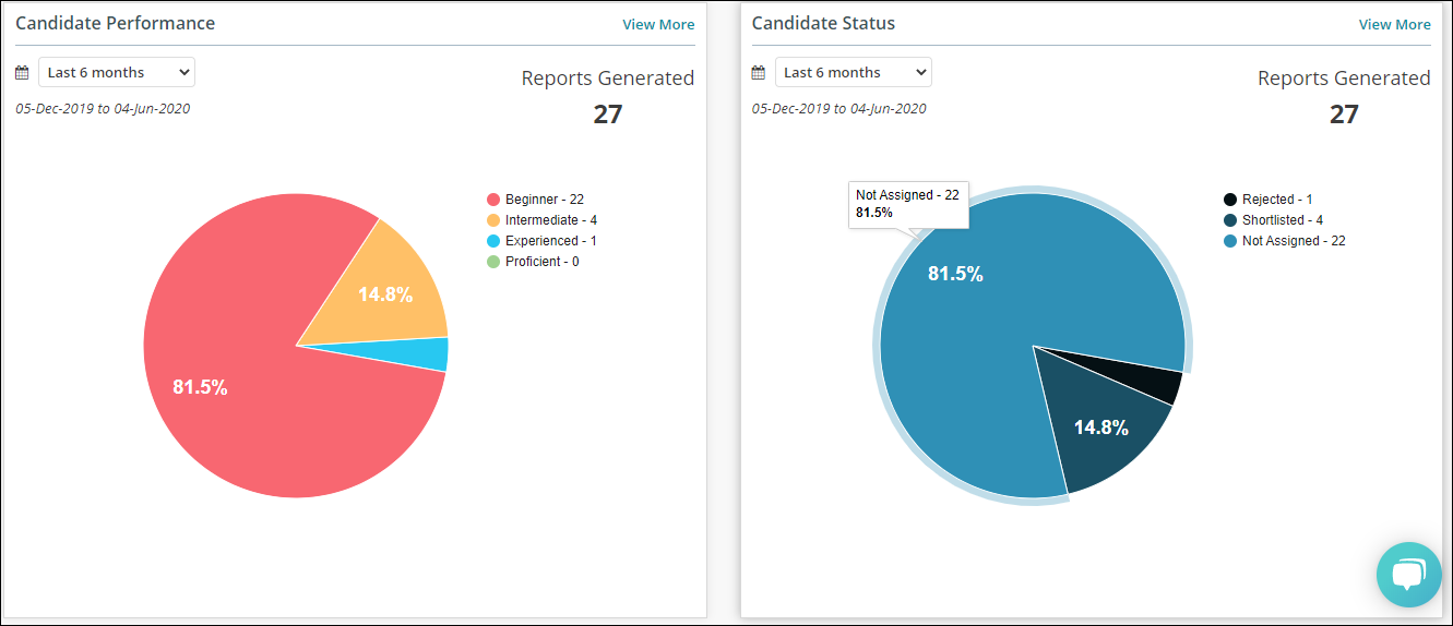 Candidate Performance- Dashboard